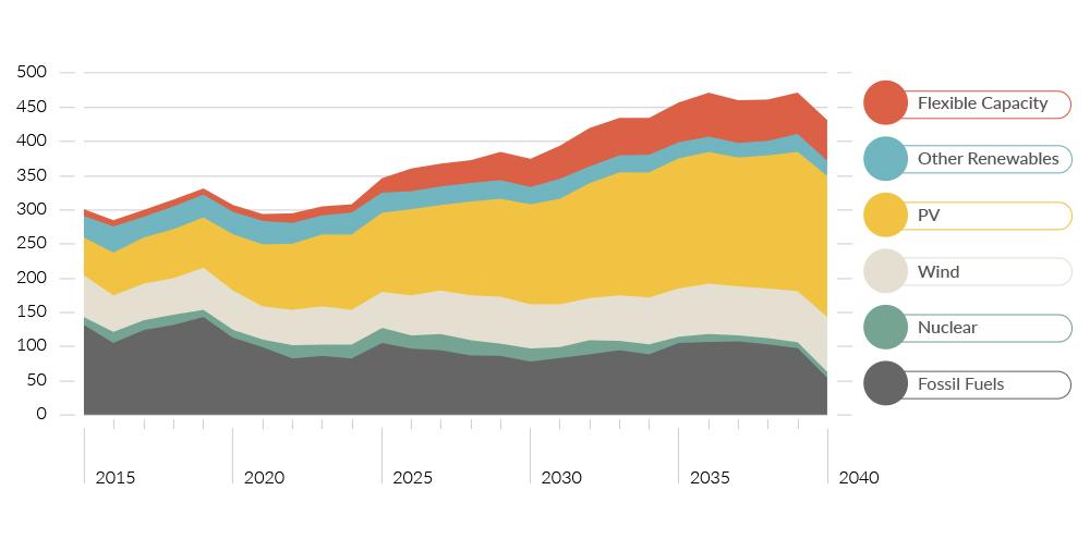 Global Energy Portfolio